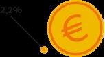 Zwei Euro-Münzen, die das Verhältnis 2.6:100 darstellen.
